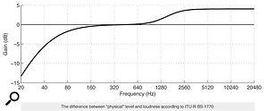 'Dynamic Range' & The Loudness War