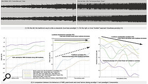 'Dynamic Range' & The Loudness War