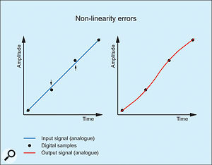 2. Non-linearity in the analogue-to-digital converter.