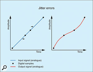 3. Jitter in the analogue-to-digital converter.