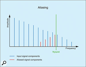 5. A common way to represent aliasing.