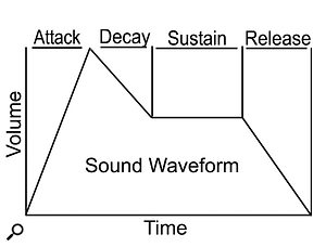 Figure 1: Separating out the attack, sustain, decay and release portions of your samples is essential for effective layering.