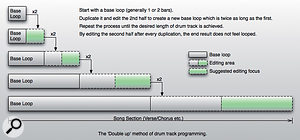 The 'double up' method of drum‑track programming.