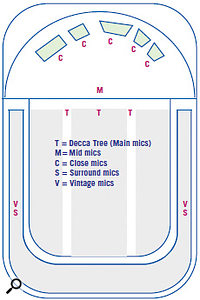 A simplified schematic of the mic positions used in Hollywood Brass and Hollywood strings. The positions shown are approximate, to convey the sound picture in relation to a typical concert hall stage and seating layout.