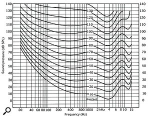 Figure 7: The well‑known Fletcher‑Munson, or equal loudness curves.
