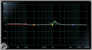 Avid's EQ3 was used across most of the individual drum tracks. These are the curves applied, from the top and going left to right, to the kick drum, hi-hat, woodblock and percussion.