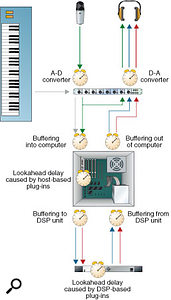 In a system that uses ASIO Direct Monitoring, the input signal is split in the digital domain, so although it is delayed by the A-D and D-A converters, it can be monitored without the additional delays caused by buffering and processing. Again, though, this means that plug-in effects on the input signal can't be heard during recording.