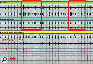 2: The yellow track features automation for Mixer Track Volume, Beat Repeat Chance and Beat Repeat Gate. The blue track is a frozen flattened version of the yellow track — the Beat Repeat automation has been captured, but not the volume automation. The green track is a rendering of the yellow track, which captures all automation.