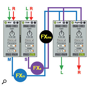 4: In this flow chart, a stereo signal is passed through parallel Utility devices set to produce hard-panned mono Mid and Side signals. You can process Mid and Side signals with separate mono effects as well as processing the pair with a stereo effect. Processing the pair is different from applying the same effect to the original stereo signal. The second pair of Utility devices converts the Mid/Side signal back to stereo (see box, left).