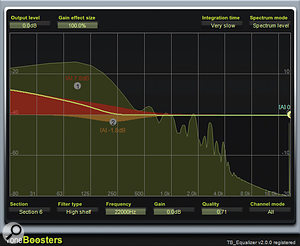 Most LF shelving filters affect the frequency balance above the point specified by the frequency control, and can therefore add low mid-range mud as well as bass. Asmall peaking-filter cut around 200-400Hz can compensate for this, as you can see in this screenshot of  ToneBoosters'  TB_Equalizer. The yellow trace shows the combined effects of band 1's shelving-filter boost and band 2's peaking-filter cut.