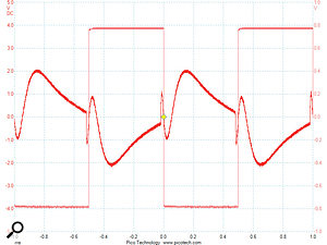 This image show the 'rounding' effect of the X-DREI processing on a 1kHz square-wave input signal. The input and output signals are overlaid. The apparent polarity inversion is an artefact of the oscilloscope's triggering and is not present in reality.