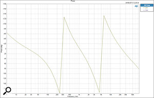 The phase response of the X-DREI Pro, showing several complete 360-degree rotations across the full bandwidth.