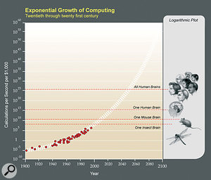 With CPU performance seemingly doubling every year, and hard drive capacity every two years, more and more PC users will find that they can jump off the upgrade bandwagon. Ray Kurzweil believes that the exponential growth in computing power will result in computers matching the human brain by 2020!
