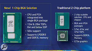 The fourth-generation Haswell CPUs and chip sets have been condensed into a single BGA (Ball Grid Array) package, and power requirements are now plummeting as well, with a 4.5-Watt device expected in late 2013 to use with fanless tablets.