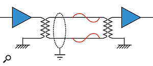 Transformer Both Ends: The traditional arrangement using transformers to create and receive the balanced signal. The two signal wires carry signals which are in opposite polarity, but are identical and equal in amplitude, both being half (-6dB) the total signal level.