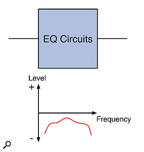 Passive EQ: A simple cut-only EQ can be made with passive components, but will reduce the level and potentially degrade the quality of the audio.