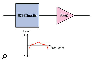 Buffered EQ: Introducing a buffer amplifier post-EQ can make up for the lost level.