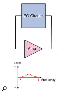 Feedback EQ: Incorporating the EQ circuitry into the negative feedback loop of the amplifier is a common approach to modern active EQ designs. However, the complications that are involved with the design can degrade the output signal.