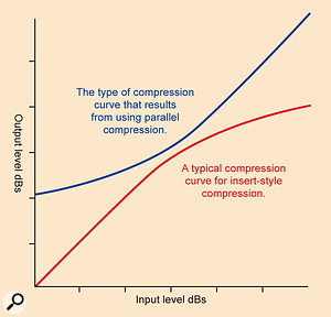 In this diagram, you can see what happens with insert‑type compression: the loud parts of the input signal are turned down. By contrast, when you use parallel compression the quiet parts of the signal are effectively turned up.