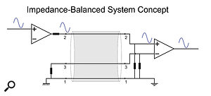 In an impedance-balanced system, the entire signal is sent down the hot side. The cold side is arranged to have the same source impedance to maintain accurate interference rejection when connected to a  balanced input. The full signal level is maintained if connected to an unbalanced input.