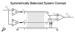 In a symetrically balanced system, half the source signal is sent down each side of the balanced lines, with opposite polarities. The differential receiver re-combines them to provide the full output signal. Both sides of the balanced line have identical impedances to ground, so any interference generates identical voltages on both sides, and is thus cancelled out at the differential receiver.