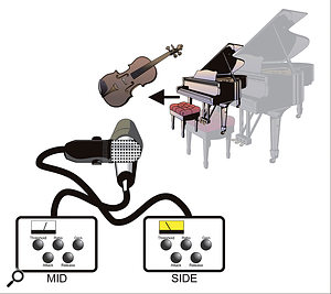 In this setup, if your ORTF recording is converted to Mid/Side, the piano will be captured mainly by the side mic. The now louder piano will cause the compressor to attenuate, thus reducing the stereo width. The piano is now controlled in level, as desired, but does appear to move slightly inwards.