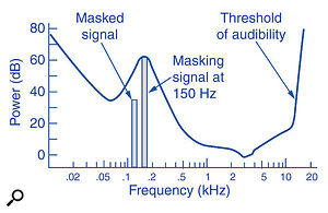 MP3 encoding reduces file size partly by Frequency Masking (discarding information that is unlikely to be heard because of nearby louder tones), but it can be fooled by some types of music, such as gliding or pure tones.