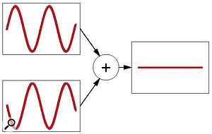 If you have two almost-identical signals, and one is polarity inverted in respect to the other, adding them together will result in phase cancellation. This could be causing our reader's vocal track audibility problems.