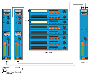 An efficient way to route effects is to send multiple channels to the same effects processor.