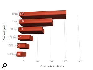 Download speeds for a  one–minute session of 24 tracks recorded at 44.1kHz/24–bit resolution.