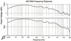 This frequency-response curve for the AEA R84 is typical of ribbon mics, in that the plots for the front and the rear of the mic are very similar.