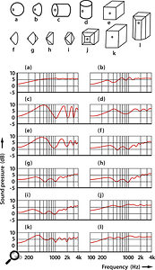 Cabinet shape and frequency response:  These graphs demonstrate the effect a loudspeaker's cabinet shape has on its frequency response.