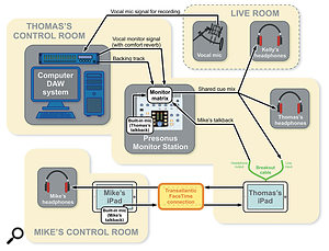 This diagram shows how Thomas set up his studio connections to allow the three of us to work in collaboration.