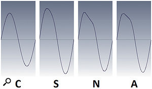 The non-processed, control sine wave is at the left. The waveforms for the S, N, and A types are to the right.