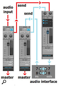 This schematic of the looper routing shows how to create a feedback loop within Sonar by using bussing and external patching with an audio interface.