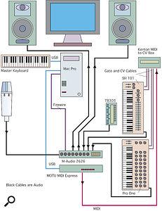 This diagram shows how John has integrated his vintage synths, via aMOTU MIDI Express and Kenton MIDI‑to‑CV converter, into his Mac Pro‑based setup.
