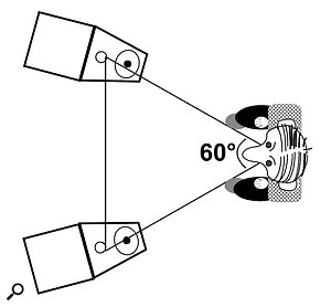 For accurate monitoring, the tweeters of your speakers should be pointing towards your ear, forming an equilateral triangle, rather than behind you!