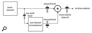 This diagram shows basic parallel compression signal flow.