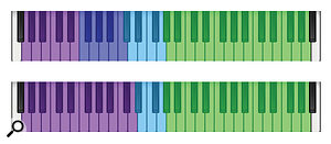 Recording the full play range of each string created mapping options. The 'Regular' mapping is shown at the top: G is mauve, D is royal blue, A is light blue and the top E is green. This has the advantage of largely avoiding open strings. The 'Force G' (aka 'sul G' in orchestral parlance) mapping shown underneath uses all available notes on the low G string; after reaching that string's highest playable pitch, it skips to the A string, bypassing the second (D) string entirely.