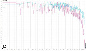 White noise was passed through <em>Prophet V</em> and an original hardware Sequential Circuits Prophet 10 (basically two Prophet 5s in one instrument), with both filters fully open, and the result was passed to a spectrum analyser. The resultant plot shows that Arturia's software emulation (pink trace) is considerably less bright than the hardware (blue trace).