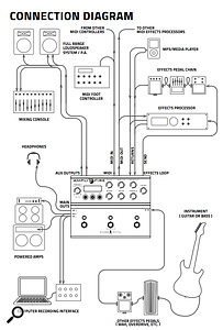 The Amplifire can be used in a  number of ways, and the manual usefully includes suggested connection diagrams.