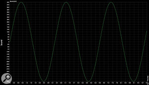 The waveforms reproduced here give you some idea of how far removed the sound generation in the 200e is from that of an analogue synthesizer. The first 259e trace shows the unadulterated sine wave obtained from either the green or red channels of a 259e Principal Oscillator in position 1.