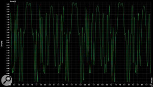 The considerably different third 259e waveform shows the same output, this time with Warp set to 10. These last two were measured at the same audio frequency, although the perceived octave differed depending upon the strength of the harmonics present at different Warp settings.