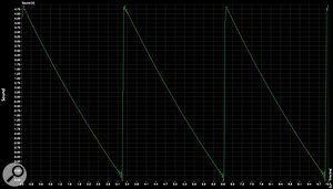 The final 259e waveform trace shows the sawtooth wave output by the Mod Osc. Though this seems like a perfect sawtooth, the square wave from the Mod Osc is very unlike an ideal square wave; it generates numerous additional enharmonic components, and sounds harsh and metallic as a result.