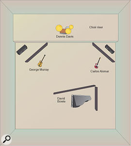 """The layout of Hansa Studios for the Heroes sessions. In Visconti's own words: """"The studio was large, symphony size. The choir riser was about a metre and a half higher than the studio floor, so George Murray could hear and feel the kick drum in his face, without headphones. The bass and guitar amps were covered with gobos, as was the grand piano. No gobos were used for the drums and an ambience mic was placed at the far end of the studio, opposite the drums."""""""