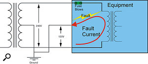 Figure 2. Balanced power fault: If a fault should arise, the live side fuse may blow but a lethal fault current can still flow via the Neutral side.