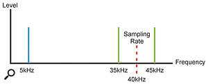An audio signal at 5kHz creates 'images' or 'side-bands' at 35kHz and 45kHz when sampled at a rate of 40kHz.