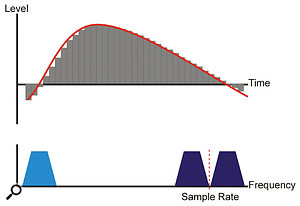 The higher the sample rate, the higher the frequency of the images, and the smaller the steps. Intuitively, it is probably clear that the higher the sample rate, the easier the reconstruction filter's job becomes.