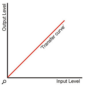 A linear system has a linear transfer curve in which the relationship between input level and output level is proportional.