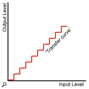 A crudely quantised system has a stepped transfer curve in which the output level increases in quantised steps as the input level rises linearly.
